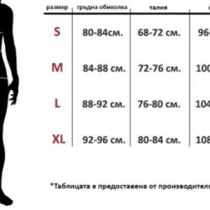 таблица ивон